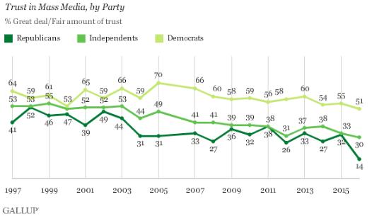 distrust-in-media-graph